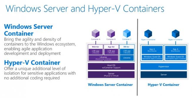 Windows Server und Hyper-V Container