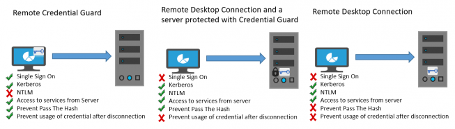 remote_credential_guard 2