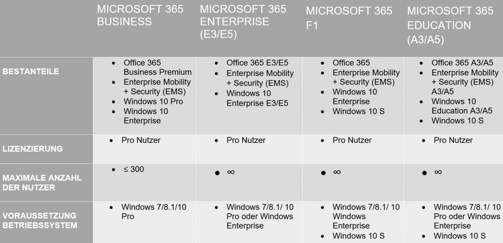 Microsoft 365 ist NICHT Office 365! - sepago