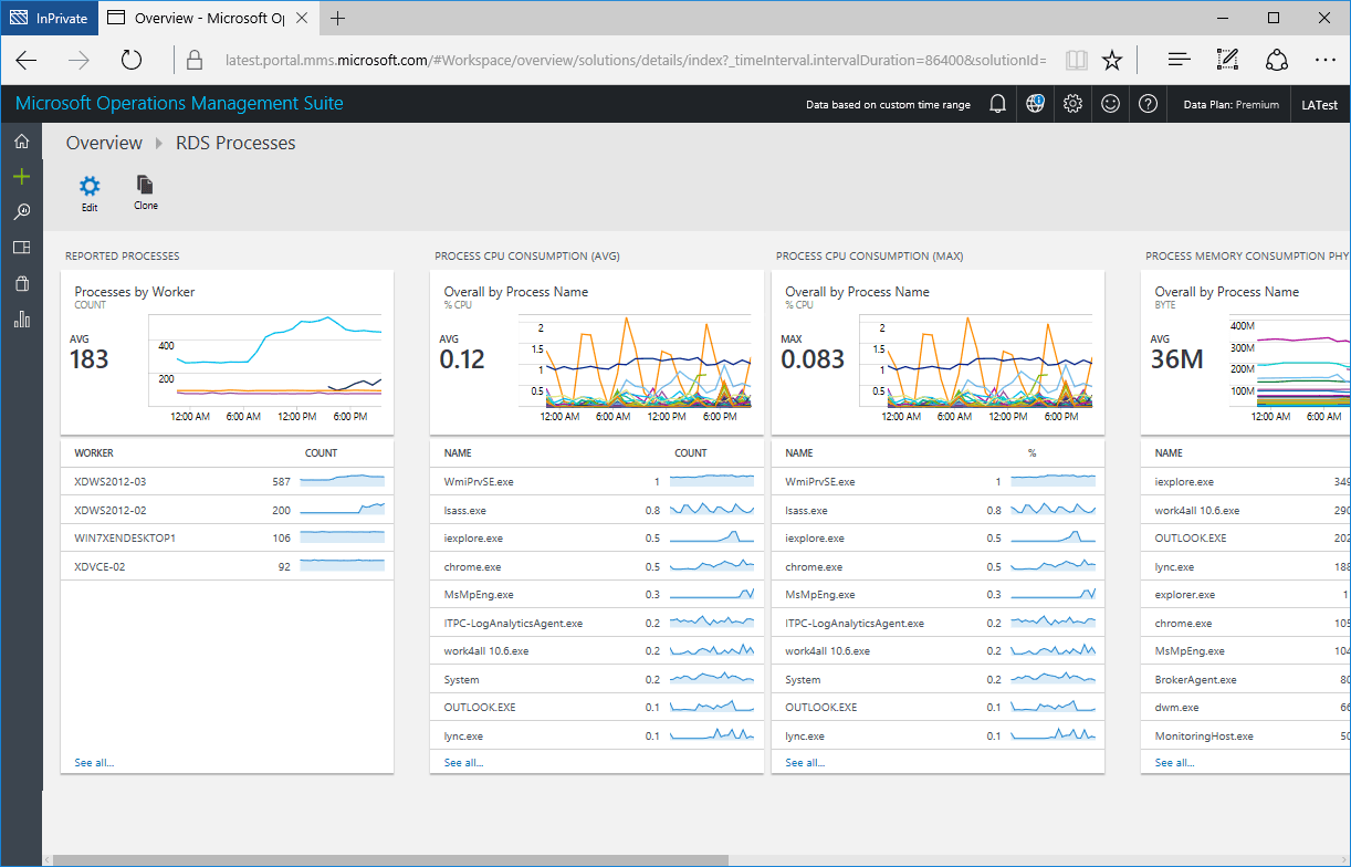 Azure Monitor for RDS Processes