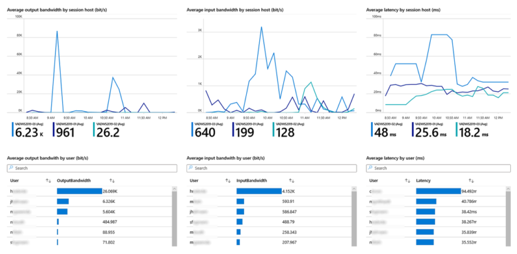 Sepago Azure Monitor Overview Bandwidth