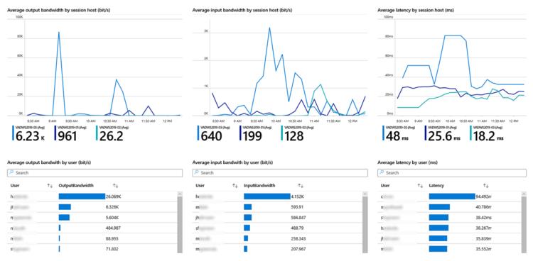 Sepago Azure Monitor Overview Bandwidth