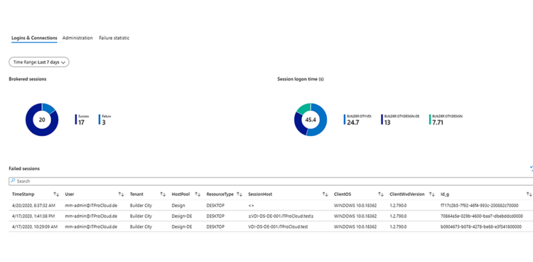 sepago Azure Monitor Overview Session Failures Success Logon Times