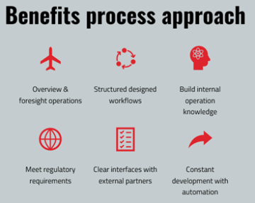 Benefits Process Approach Implementation Microsoft 365 Defender